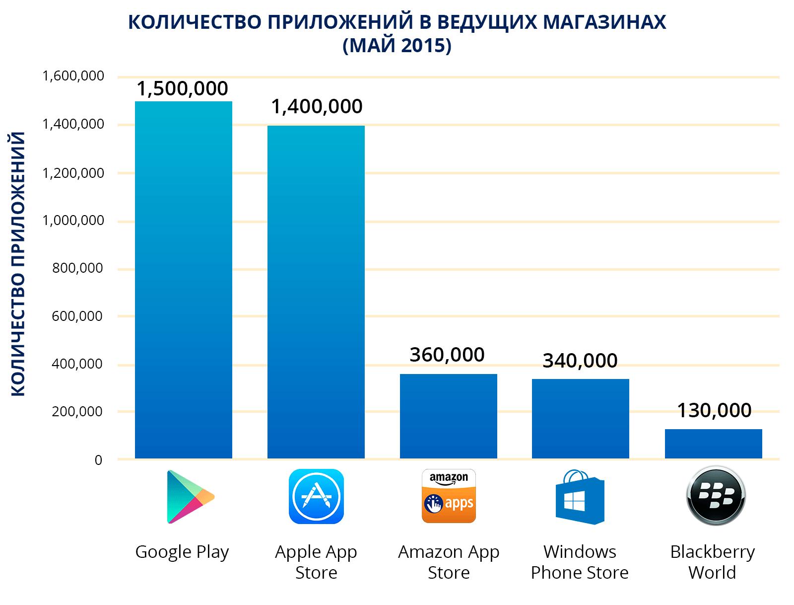 2015 приложение андроид года на