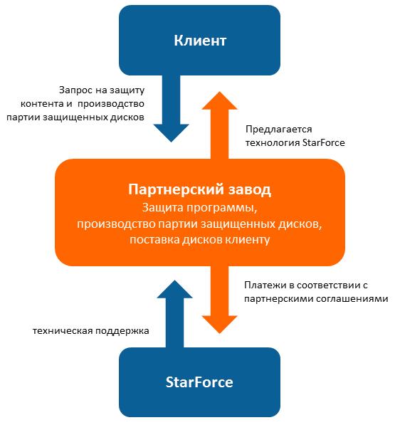Схема работы Партнерского